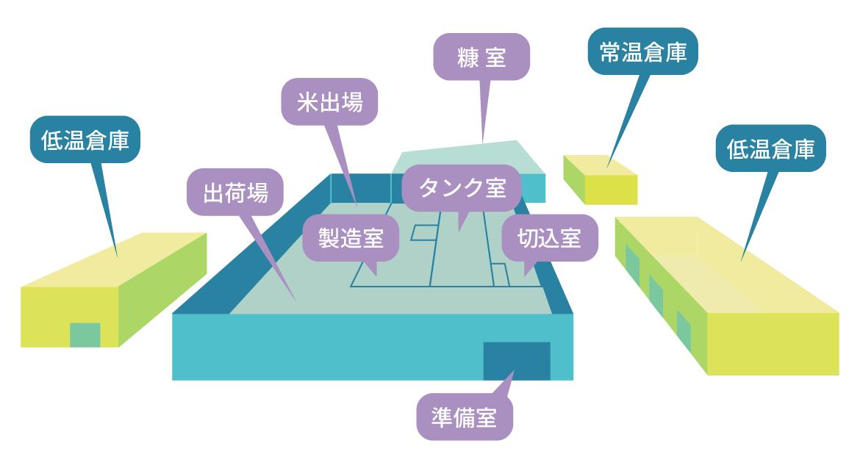 宮若工場概略図