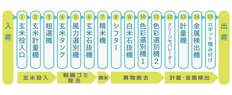 白米ライン工程表