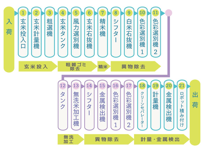 無洗米ライン工程表